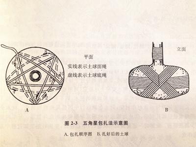 五角星包扎法 2